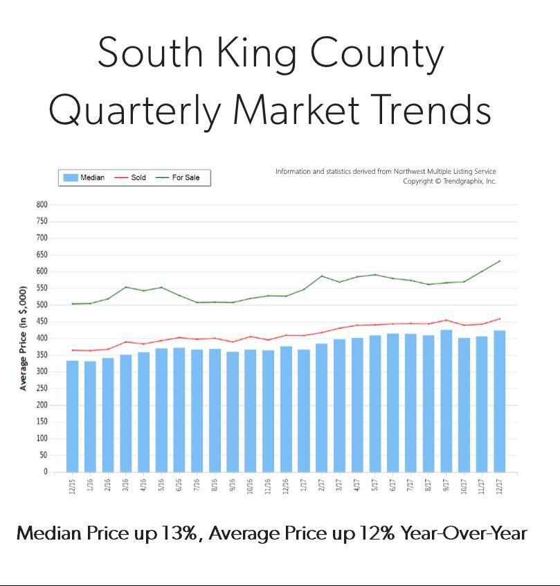 Q4-2017-South-King-Graph.png