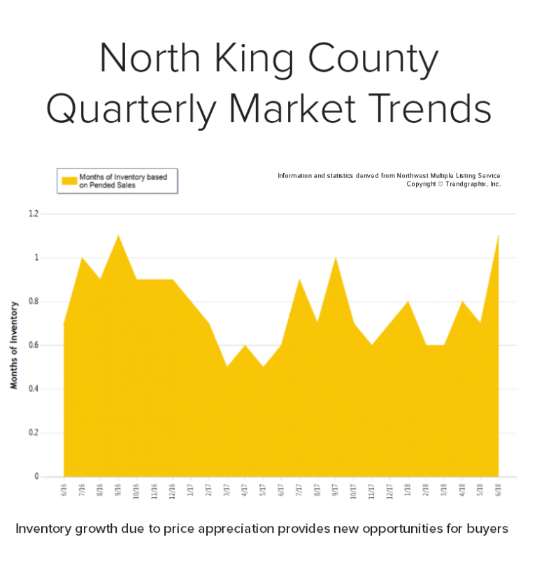 Blog-Graph-for-North-King-768x832.png