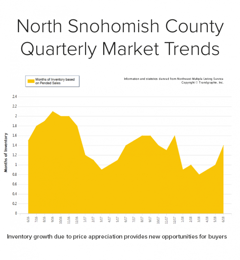 Blog-Graph-for-North-Snohomish-768x832.png