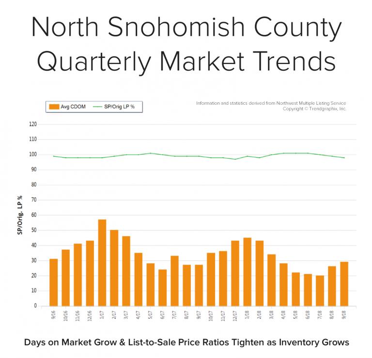 Blog-Graph-North-Snohomish-Q3-768x738.png