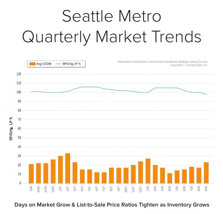 Blog-Graph-Seattle-Metro-Q3-768x738.png