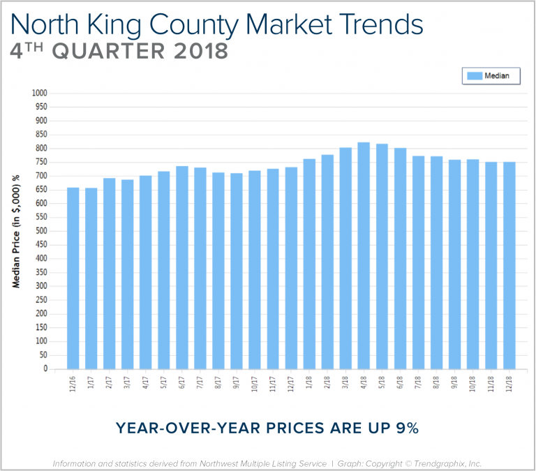 Blog-Graph-North-King-Q4-768x675.png