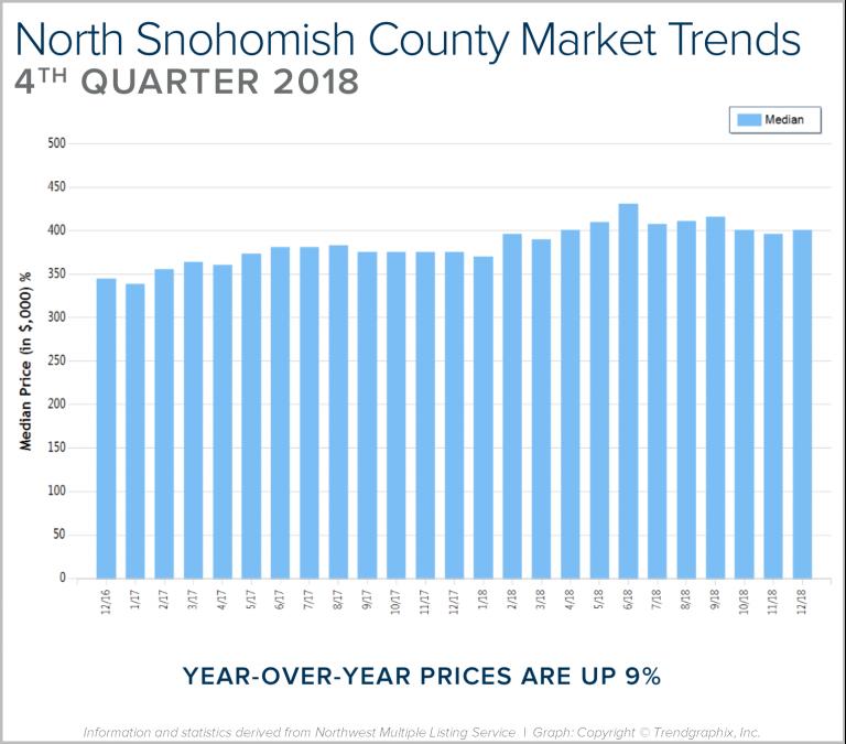 Blog-Graph-North-Sno-Q4-768x675.png