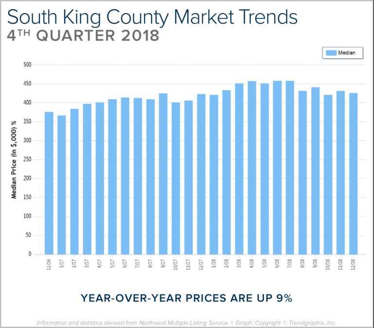 Blog-Graph-South-King-Q4-768x675.png