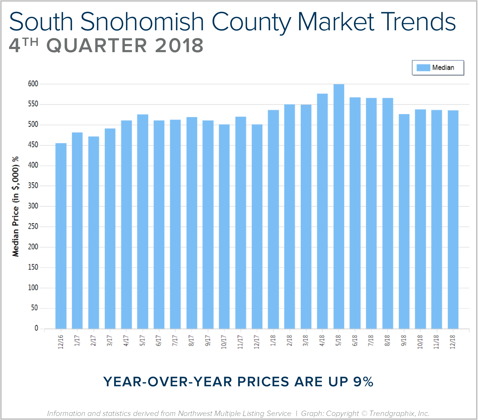 Blog-Graph-South-Sno-Q4.png
