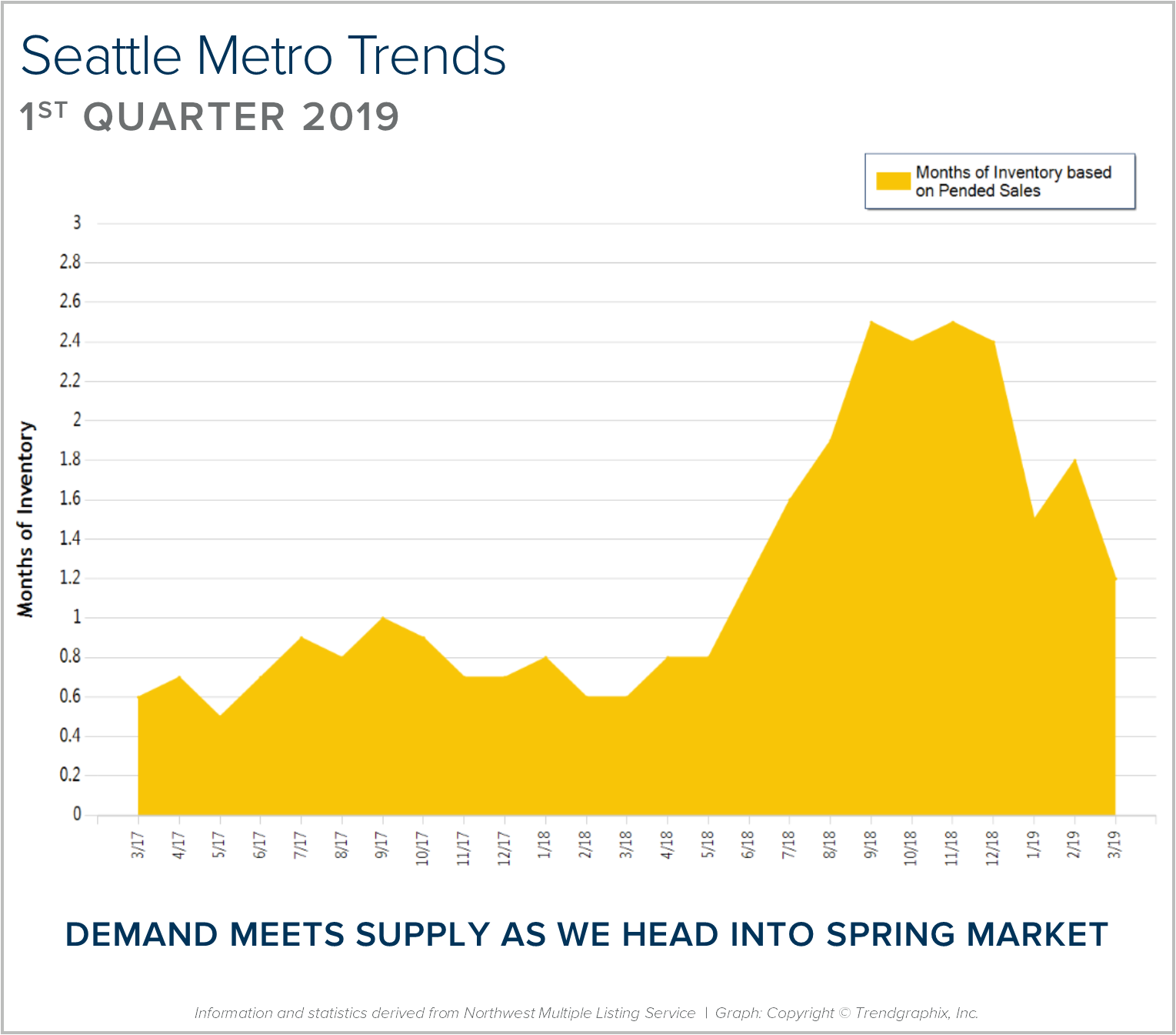 4-Seattle-Metro-BLOG-GRAPH.png