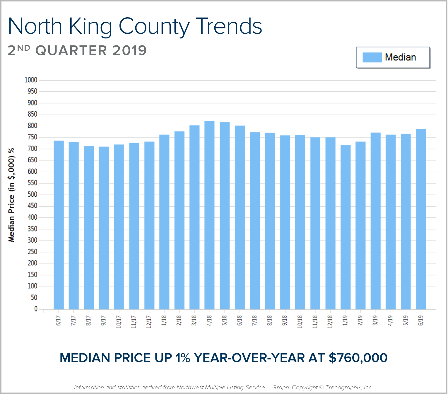 North-King-BLOG-Graph.png