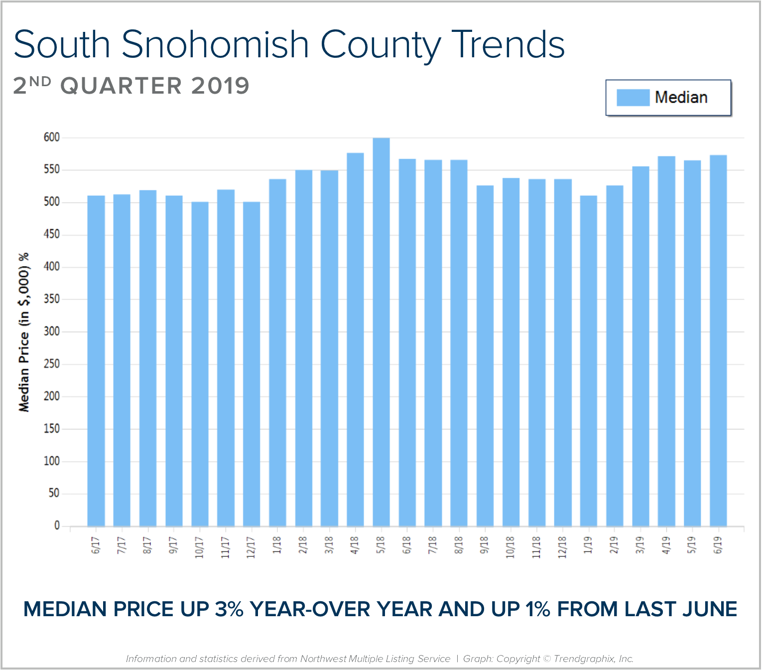 South-Snohomish-BLOG-Graph.png
