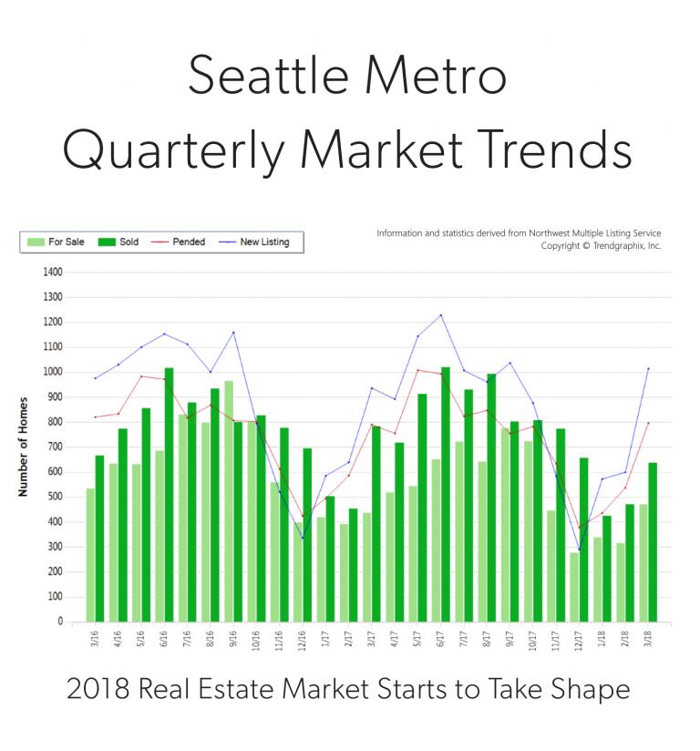 Blog-Photo-Seattle-Metro-Q1-2018-768x824.png