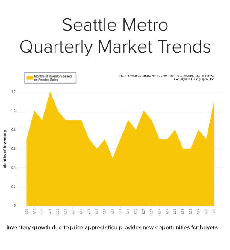 Blog-Graph-for-Seattle-Metro-768x832.png