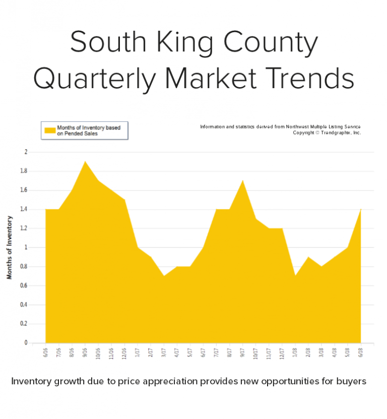 Blog-Graph-for-South-King-768x832.png