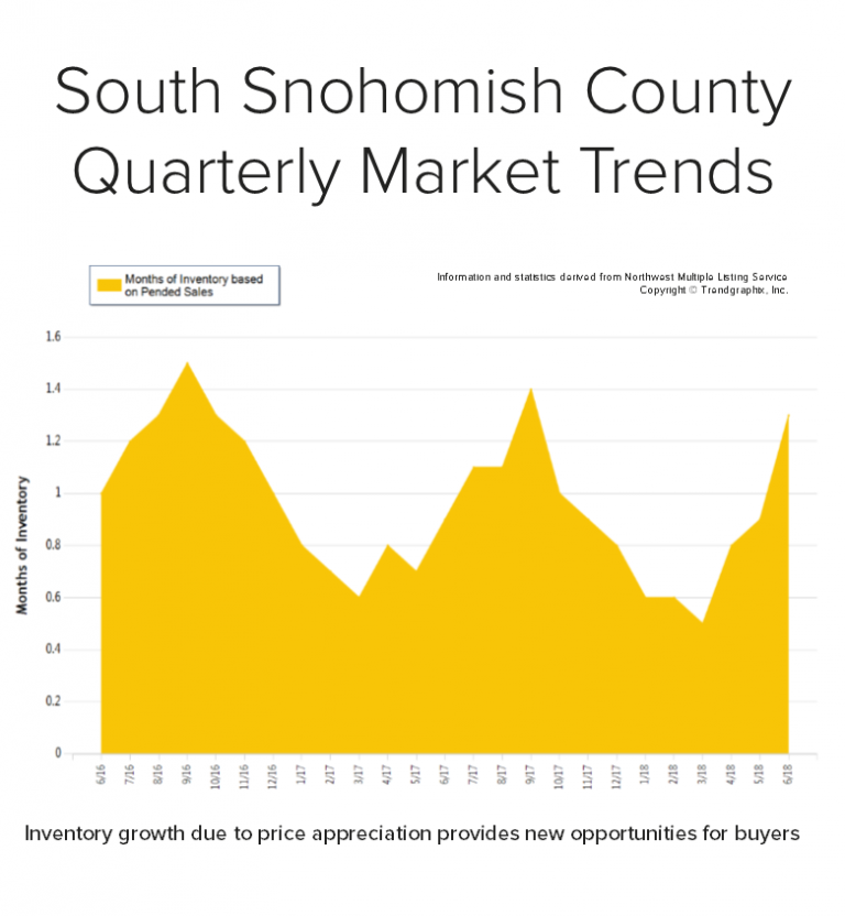 Blog-Graph-for-South-Snohomish-768x832.png