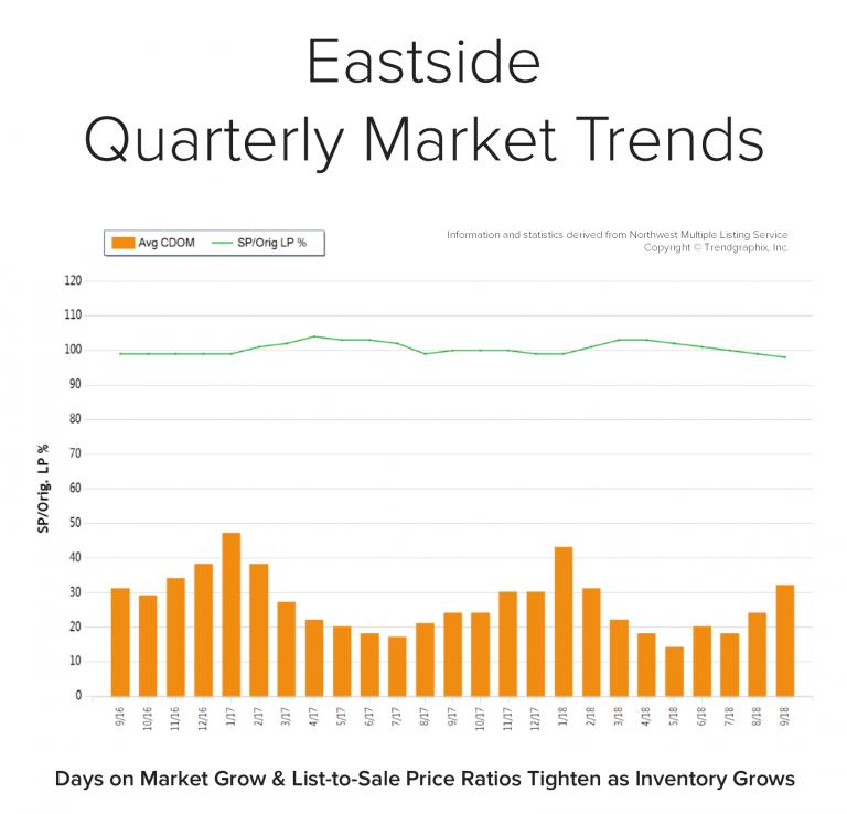 Blog-Graph-Eastside-Q3-768x738.png