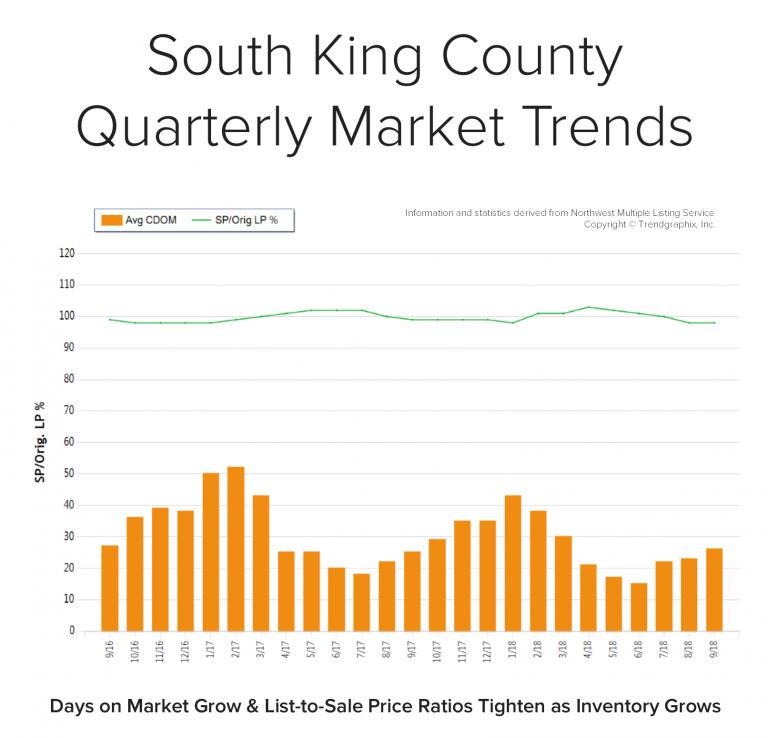 Blog-Graph-South-King-Q3-768x738.png