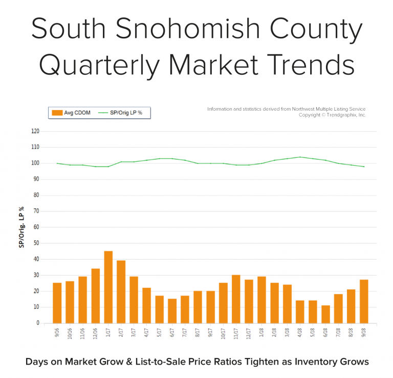 Blog-Graph-South-Snohomish-Q3-768x738.png