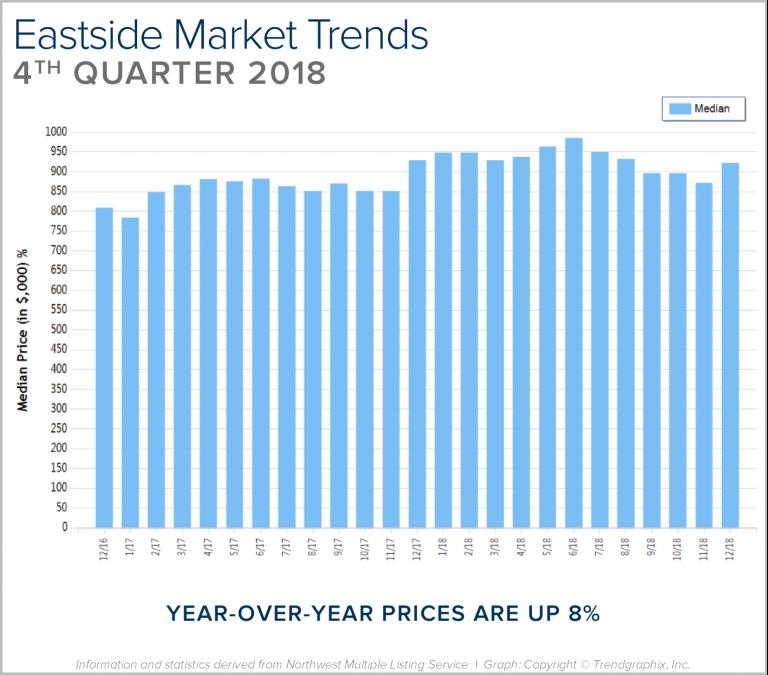 Blog-Graph-Eastside-Q4-768x675.png
