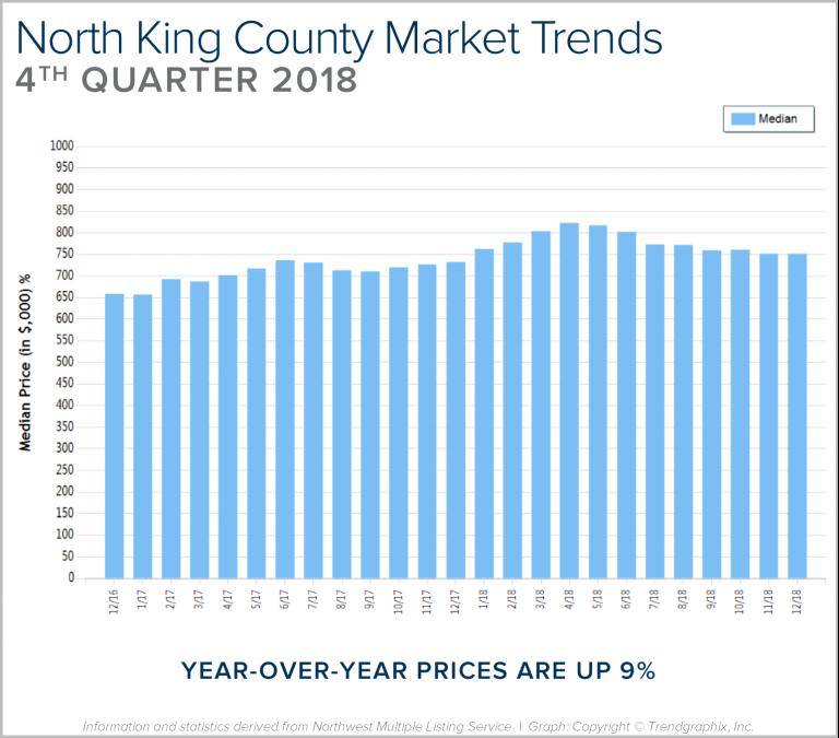 Blog-Graph-North-King-Q4-768x675.png