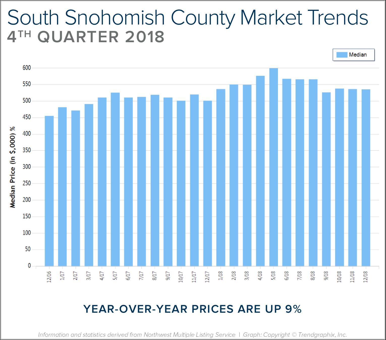 Blog-Graph-South-Sno-Q4.png
