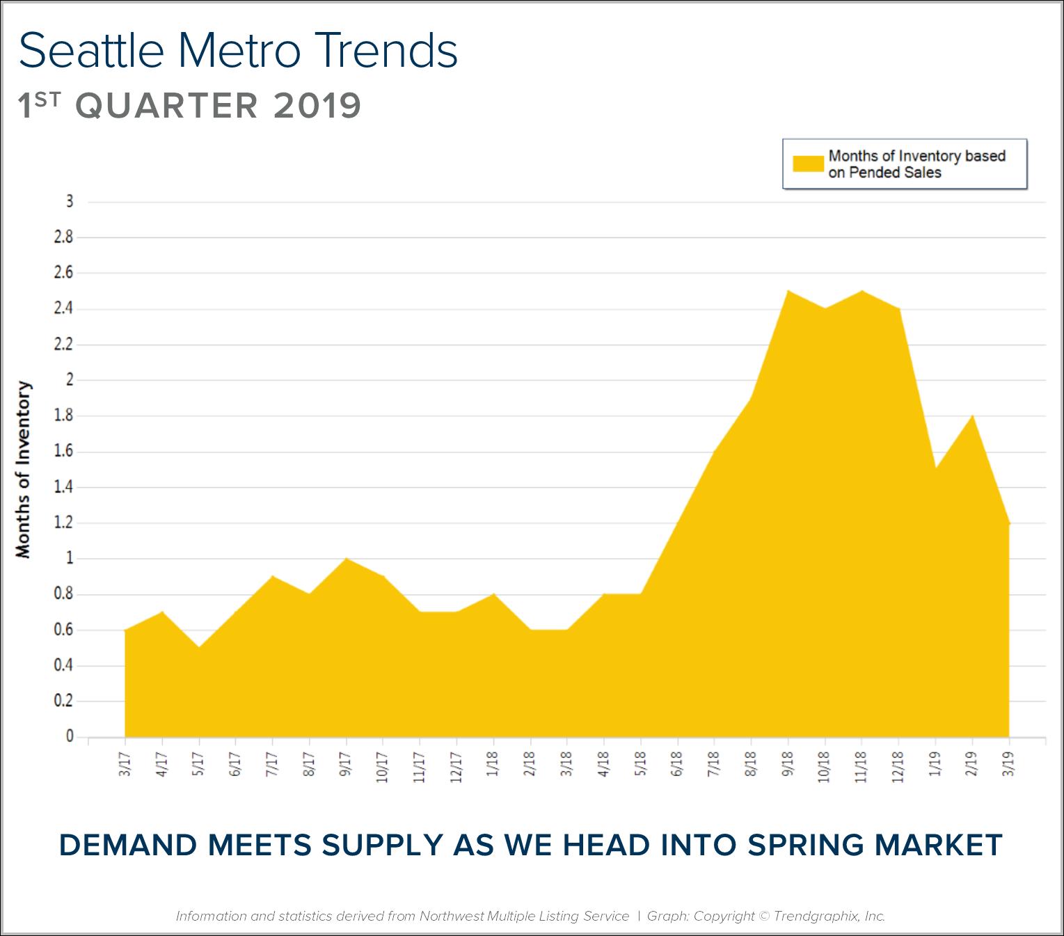4-Seattle-Metro-BLOG-GRAPH.png