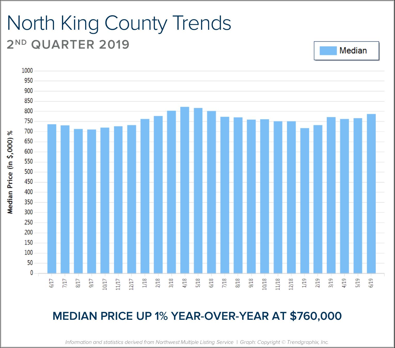 North-King-BLOG-Graph.png