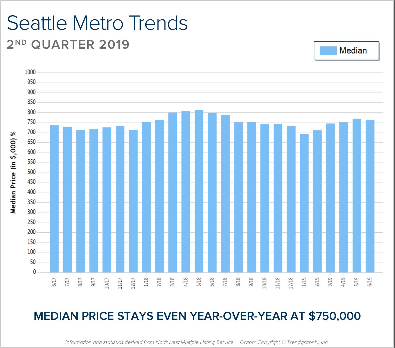 Seattle-Metro-BLOG-Graph.png