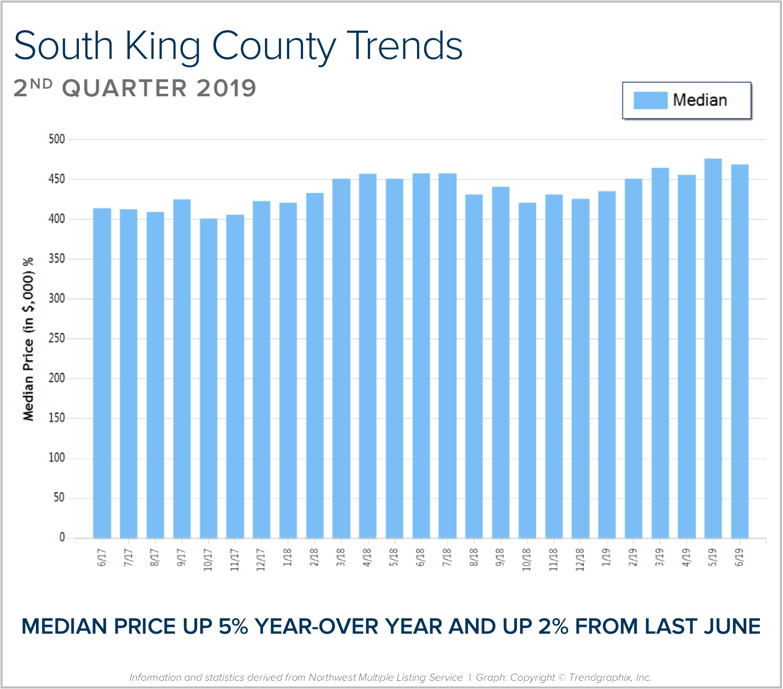 South-King-BLOG-Graph.png