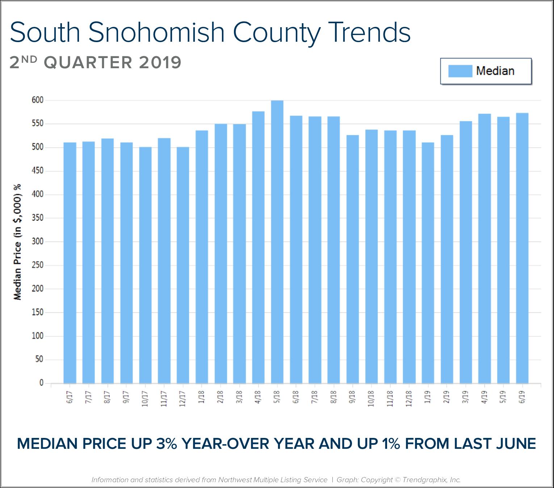 South-Snohomish-BLOG-Graph.png